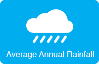 Average Annual Rainfall