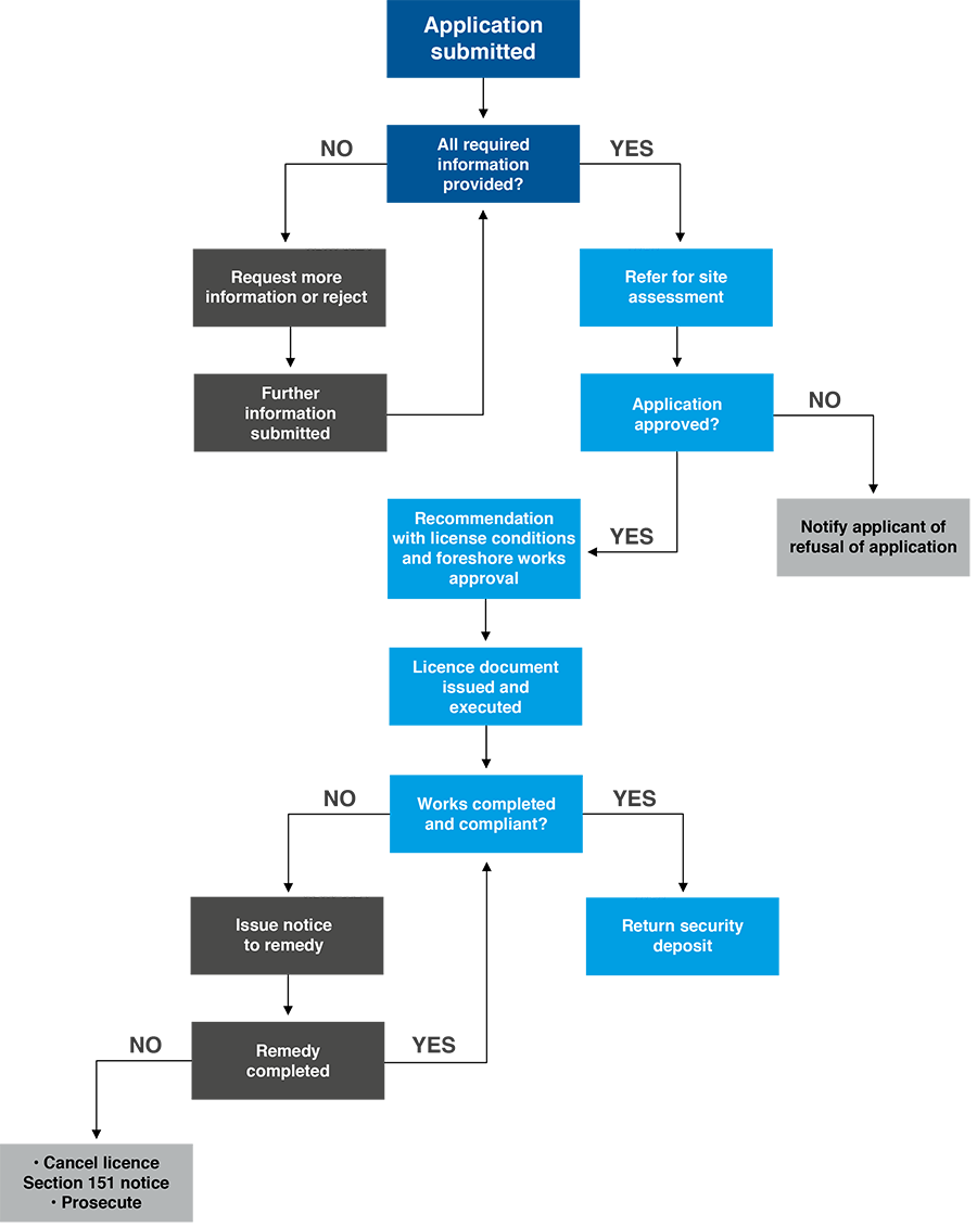 Foreshore licence application process flowchart