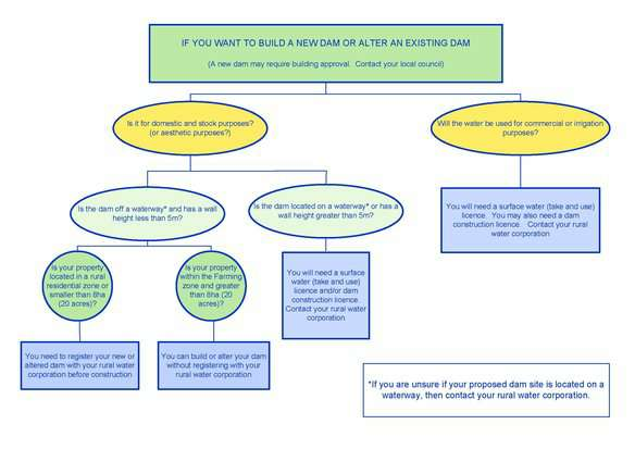 DS Flowchart for new regulations