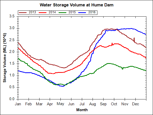 How fast does the huge Hume reservoir fill | Page 3