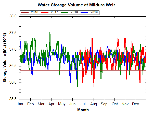Historical Graph - Goulburn Murray Water